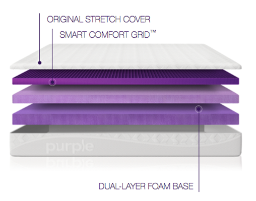 Original Purple Mattress Layers