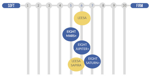 Leesa vs Eight Sleep Firmness